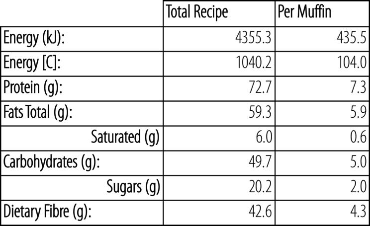 Apricot Almond LC Muffins_macros.jpg